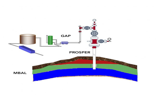 Integrated Production Modelling: PROSPER, MBAL and GAP